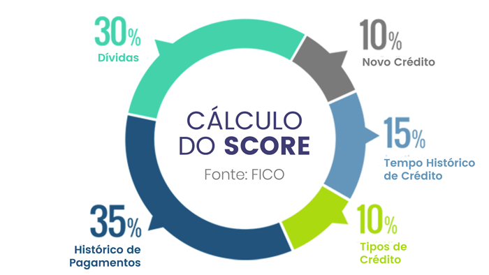 Cálculo de Score CPF